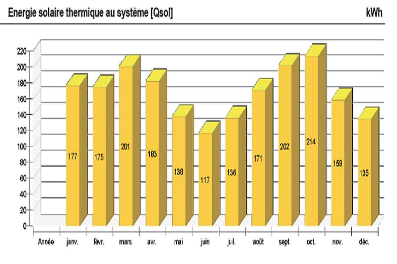 Energie solaire thermique du système